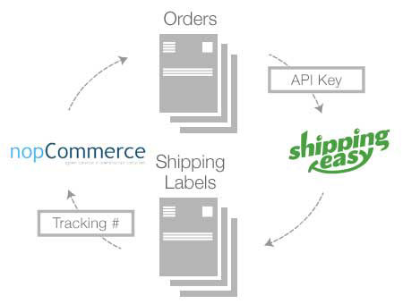 Picture of ShippingEasy Connector (foxnetsoft.com)